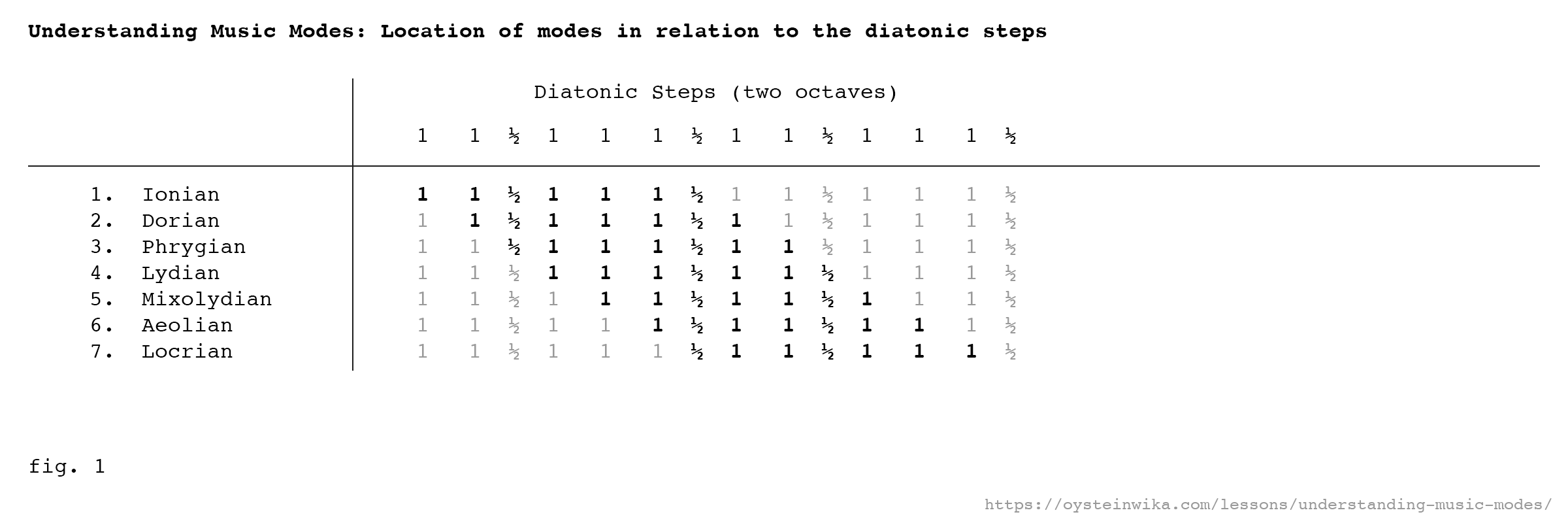 Fig. 1 - Understanding Music Modes: Location of modes in relation to the diatonic steps