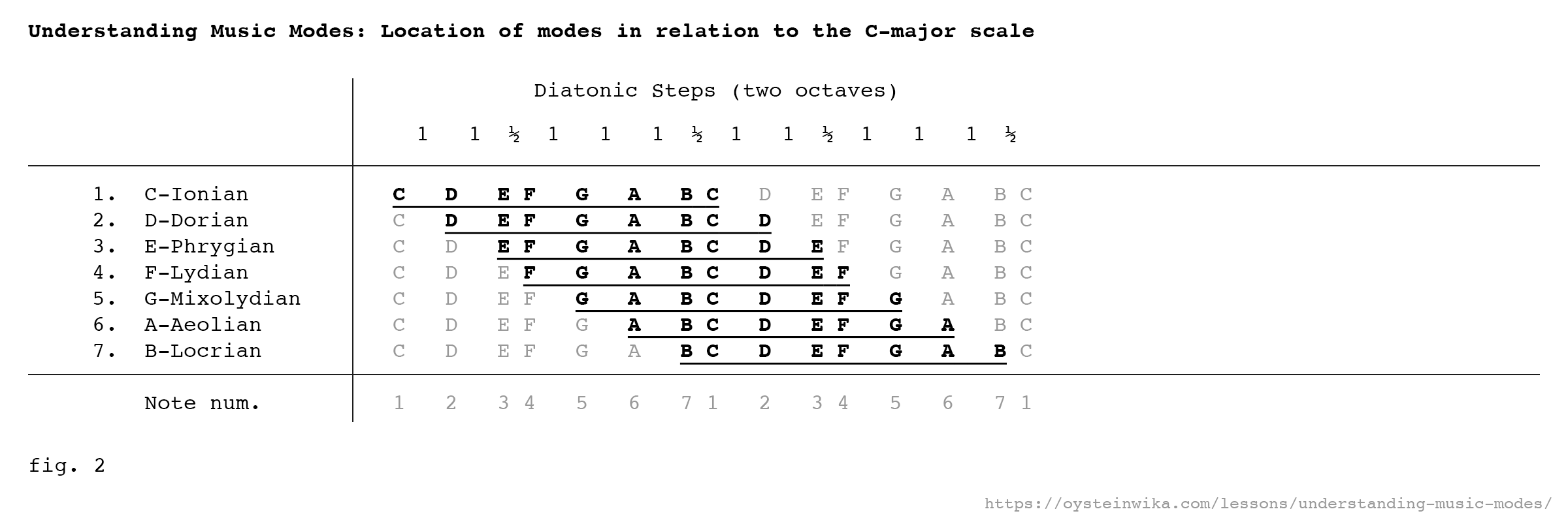 Fig. 2 - Understanding Music Modes: Location of modes in relation to the C-major scale
